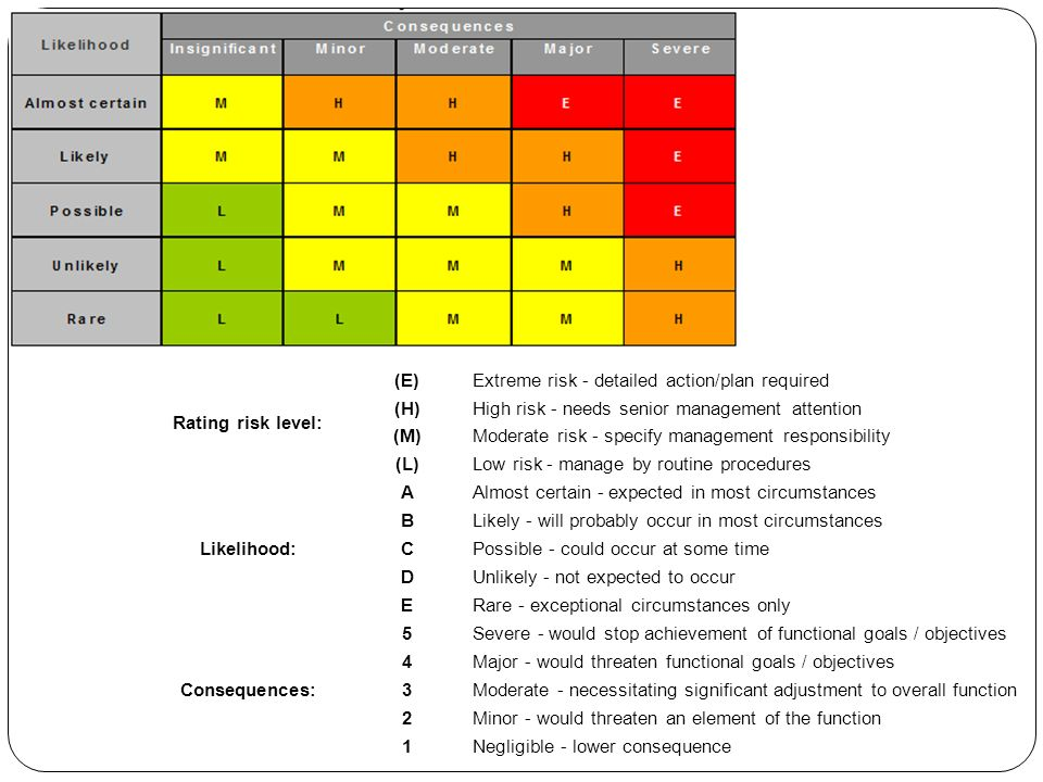 Rating risk level: (E) Extreme risk - detailed action/plan required. (H) High risk - needs senior management attention.