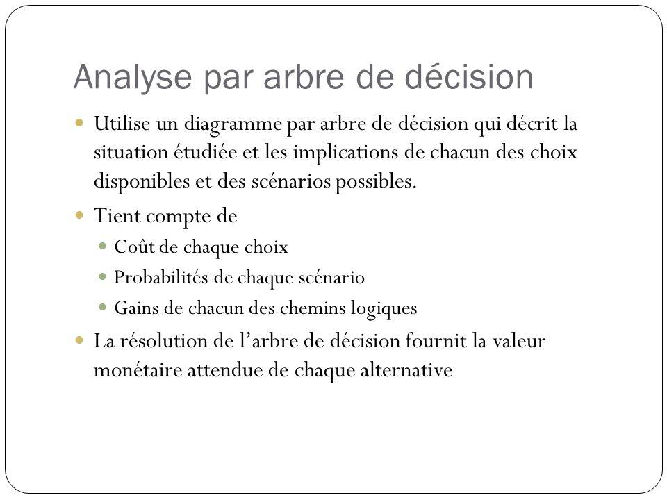 Analyse par arbre de décision