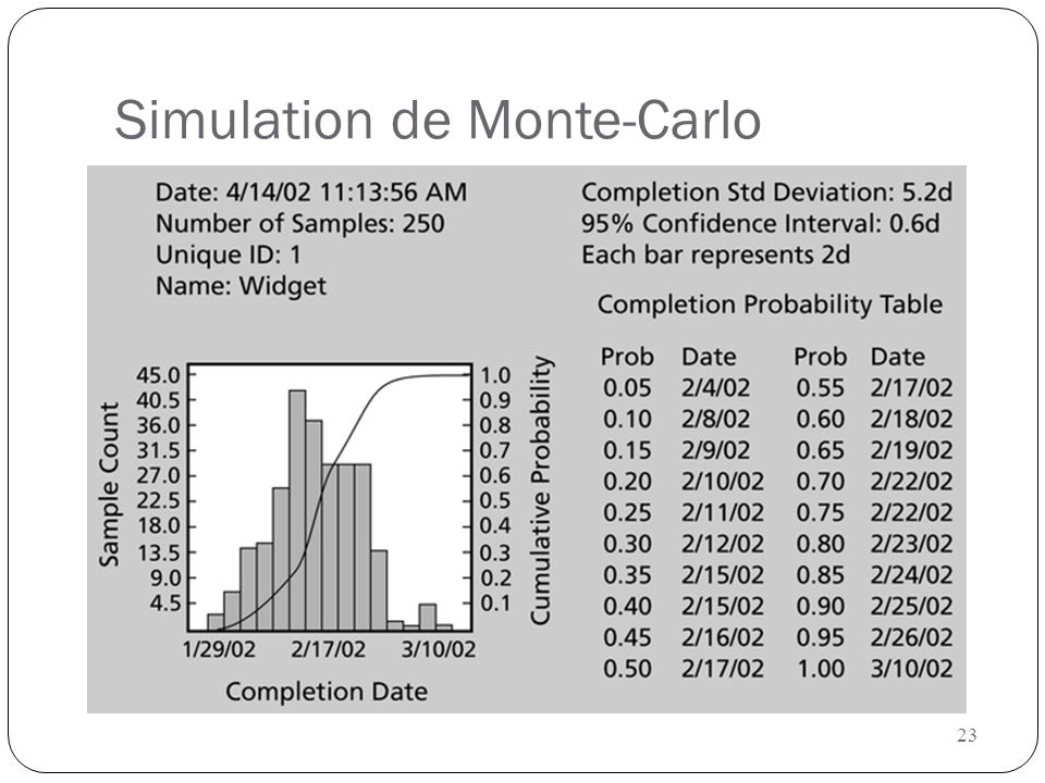 Simulation de Monte-Carlo