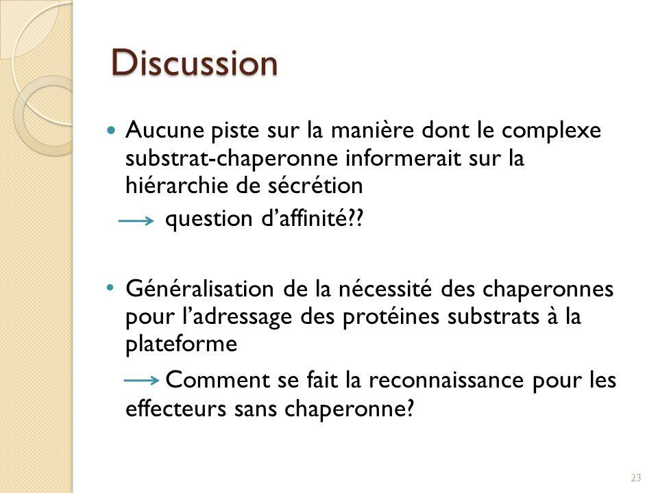 Discussion Aucune piste sur la manière dont le complexe substrat-chaperonne informerait sur la hiérarchie de sécrétion.