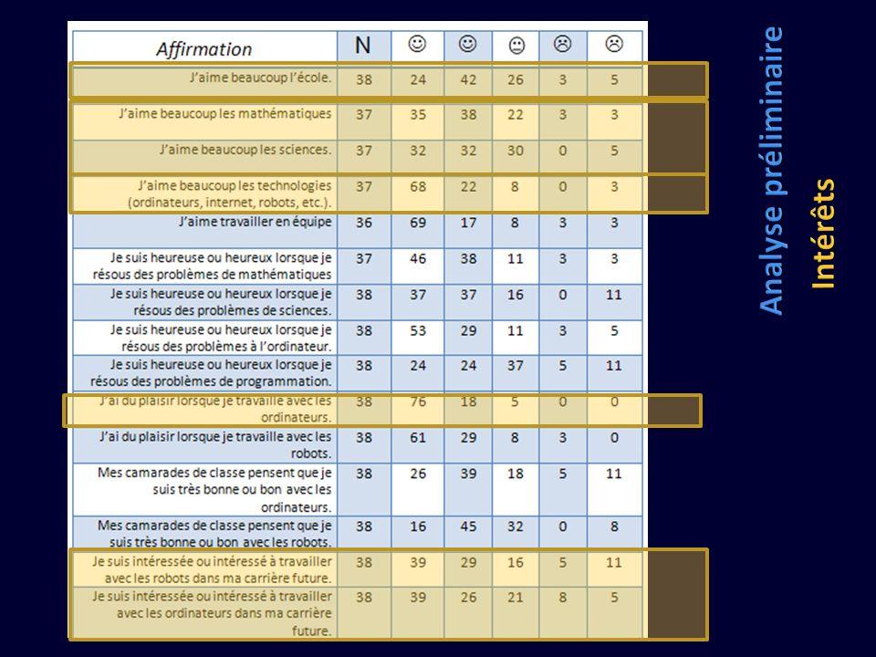 Analyse préliminaire Intérêts ÉCRIS EN POURCENTAGE