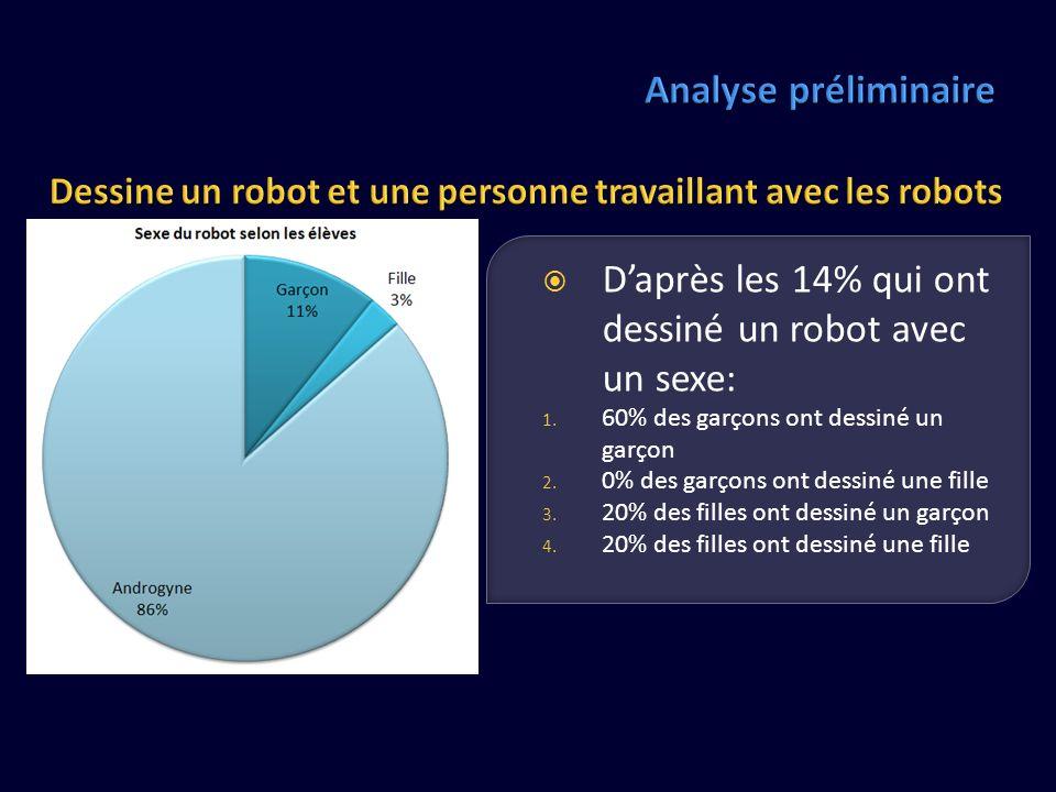 D'après les 14% qui ont dessiné un robot avec un sexe: