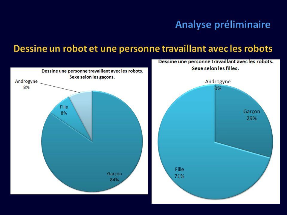 Analyse préliminaire Dessine un robot et une personne travaillant avec les robots.