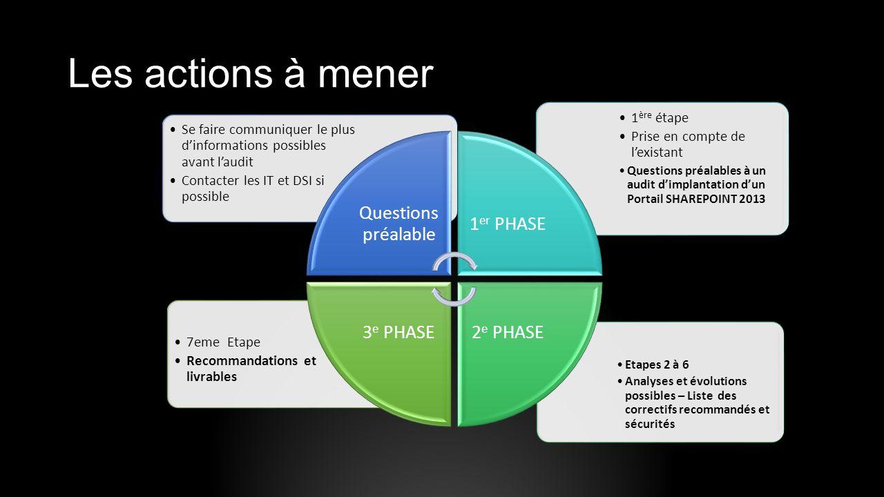 Les actions à mener Questions préalable 1er PHASE 2e PHASE 3e PHASE