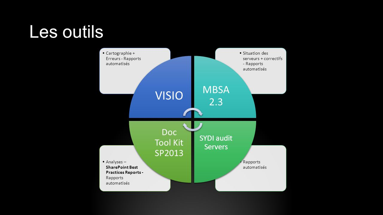 Les outils VISIO MBSA 2.3 Doc Tool Kit SP2013 SYDI audit Servers