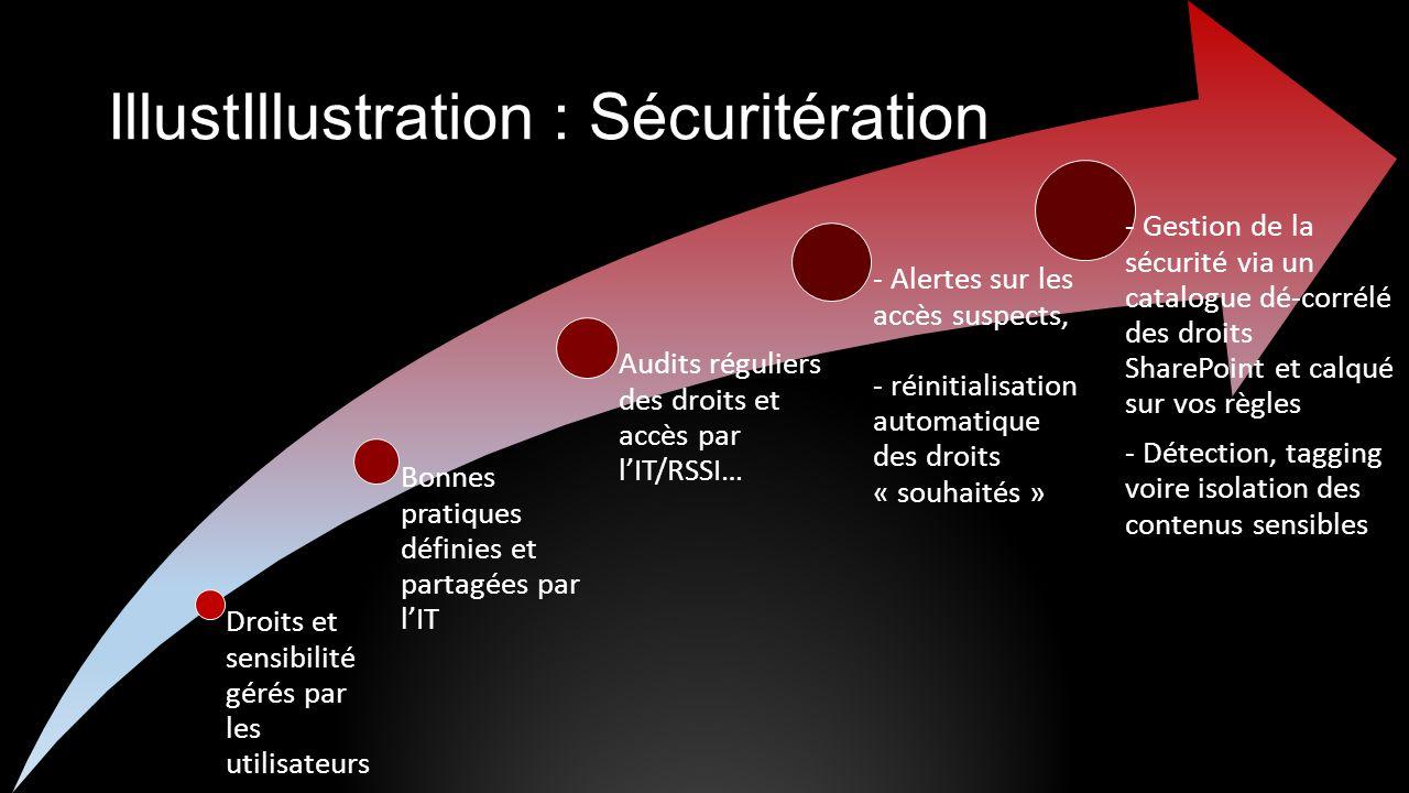 IllustIllustration : Sécuritération : Sécurité