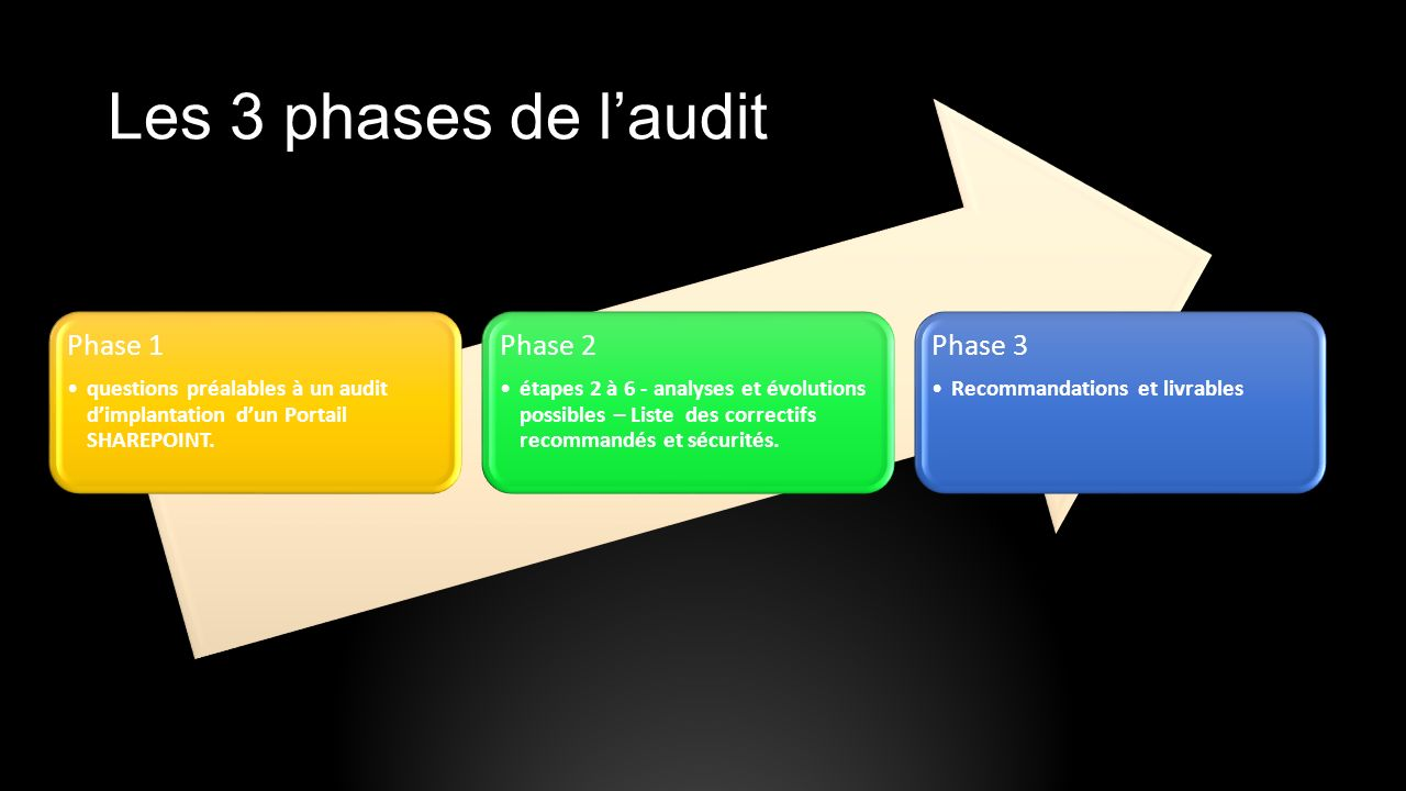 Les 3 phases de l'audit Phase 1 Phase 2 Phase 3