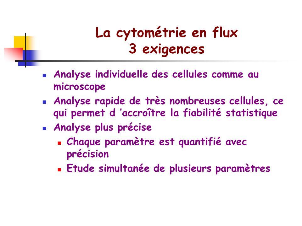 La cytométrie en flux 3 exigences