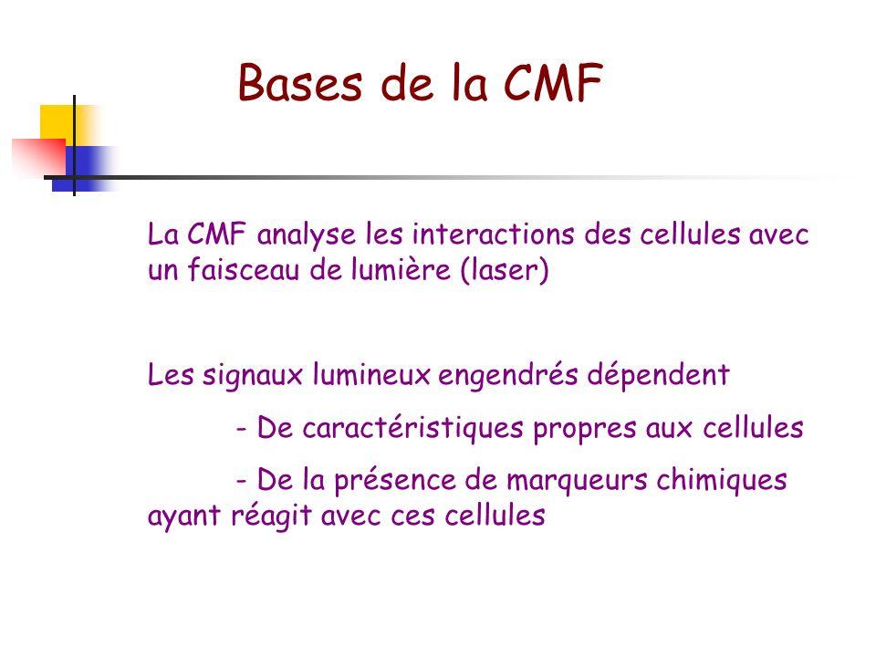 Bases de la CMF La CMF analyse les interactions des cellules avec un faisceau de lumière (laser) Les signaux lumineux engendrés dépendent.