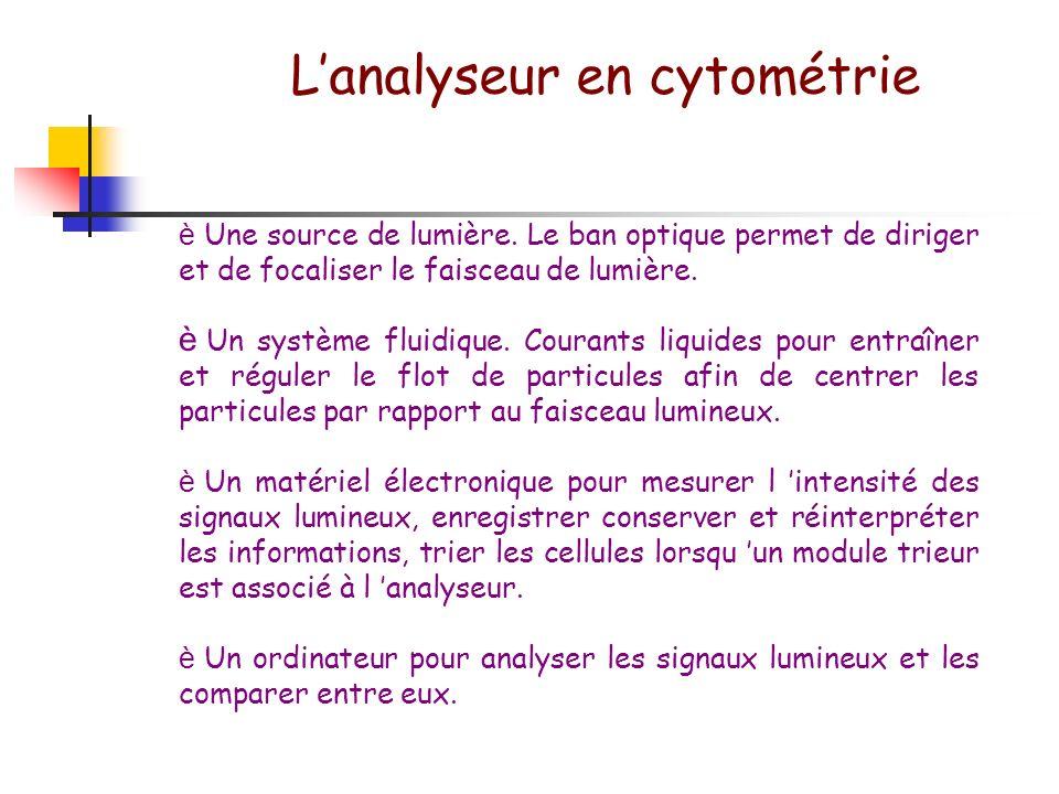 L'analyseur en cytométrie