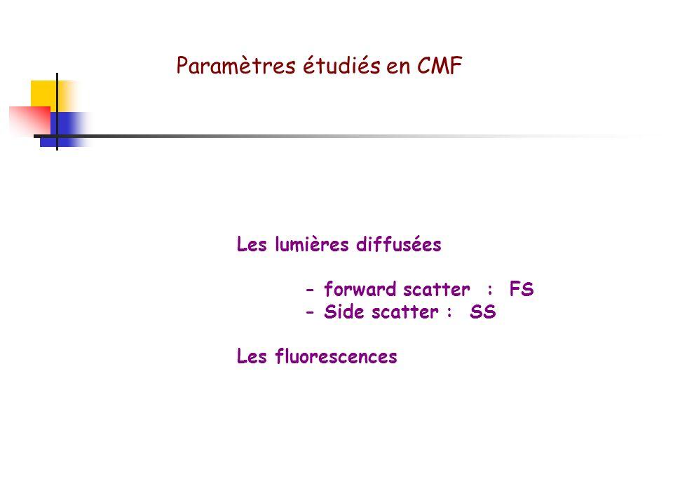 Paramètres étudiés en CMF