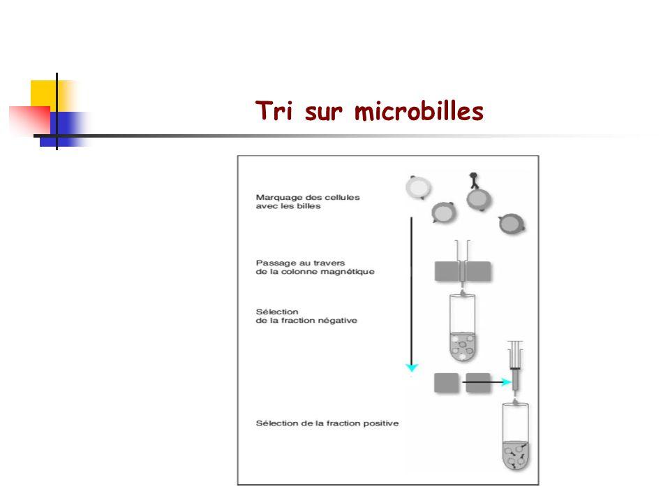 Tri sur microbilles