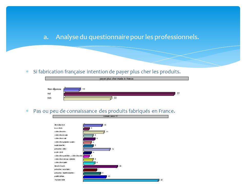 Analyse du questionnaire pour les professionnels.