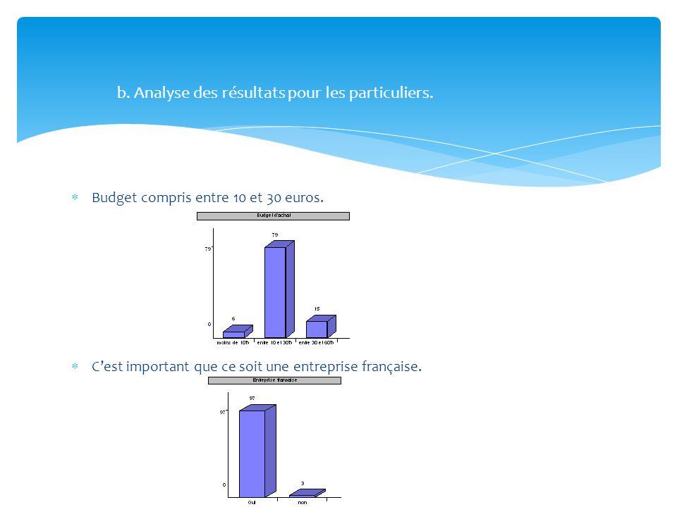 b. Analyse des résultats pour les particuliers.