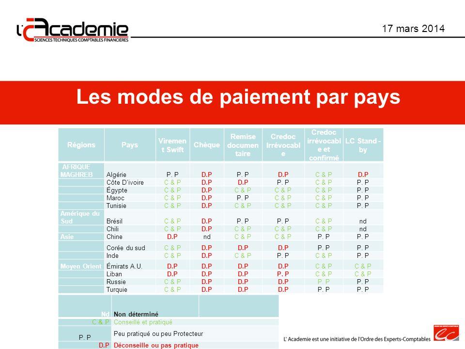 Les modes de paiement par pays Credoc irrévocable et confirmé