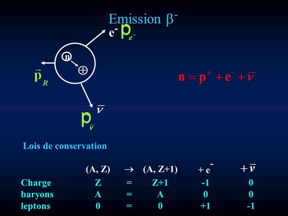 Emission b- e- n Lois de conservation - (A, Z) ® (A, Z+1) + e Charge Z