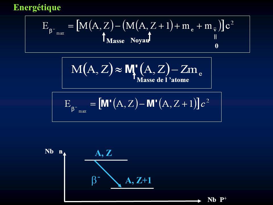 Energétique Masse Noyau = Masse de l 'atome A, Z A, Z+1 b- Nb n Nb P+