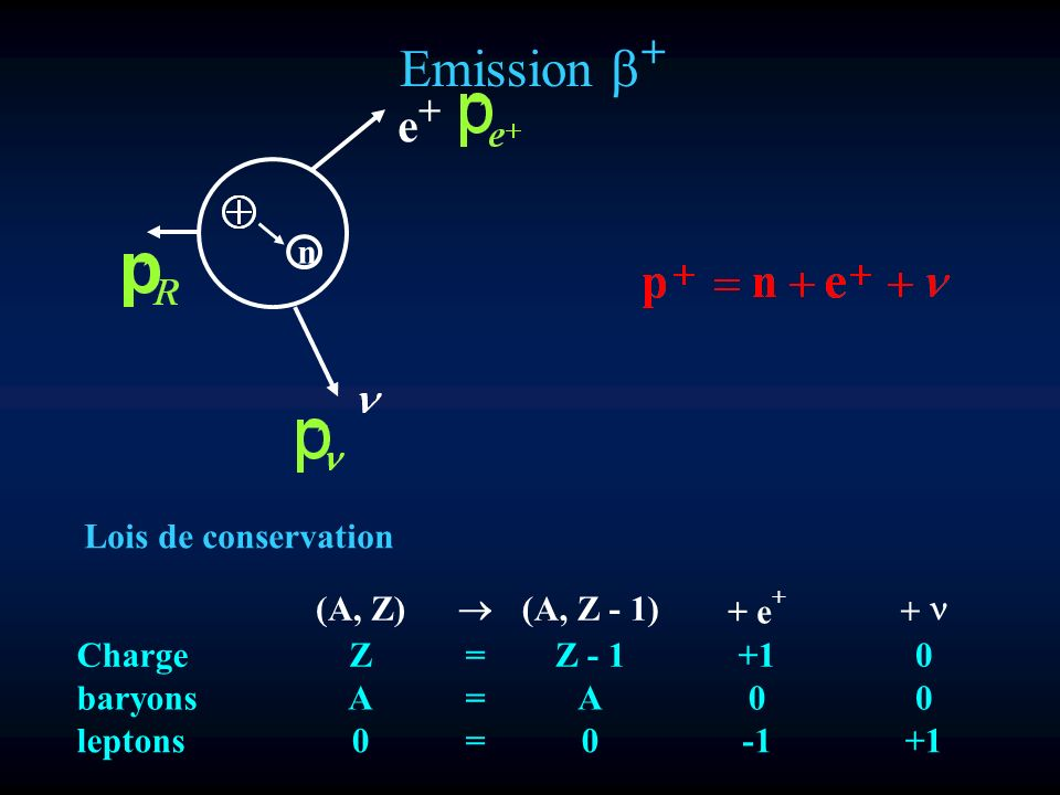 Emission b+ e+ n Lois de conservation (A, Z) ® (A, Z - 1) + e + n