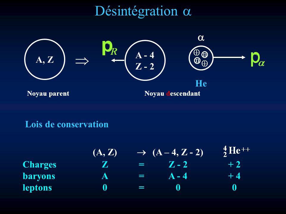 Désintégration a  a A, Z A - 4 Z - 2 He Lois de conservation (A, Z) ®