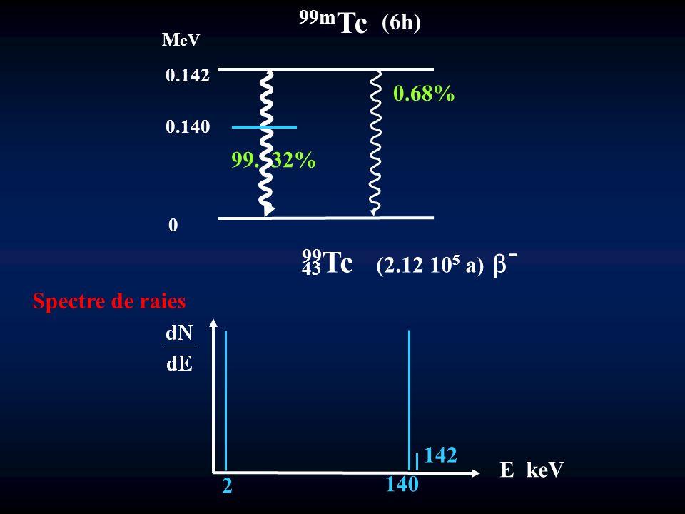 99mTc 99Tc (2.12 105 a) b- (6h) 0.68% 99. 32% Spectre de raies 142