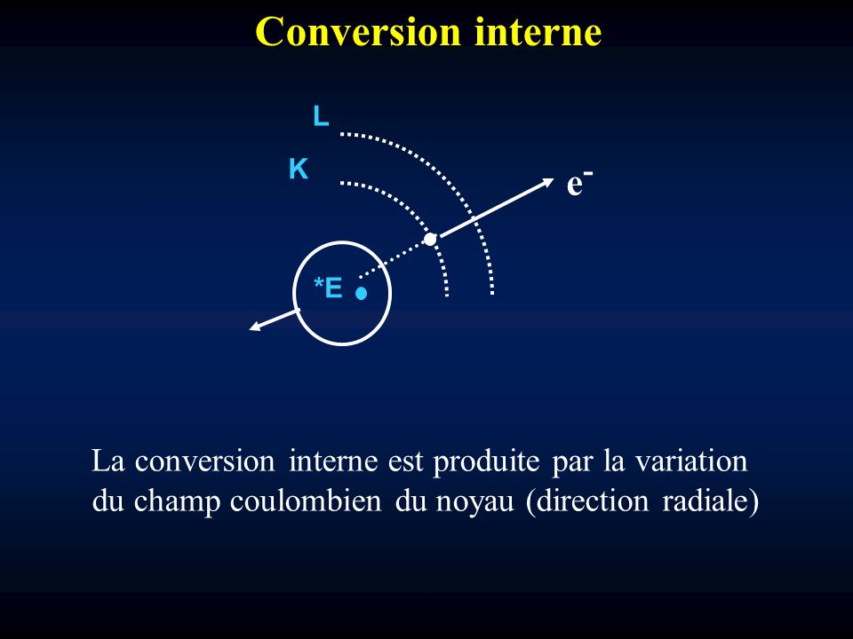 Conversion interne e- K. L. *E.