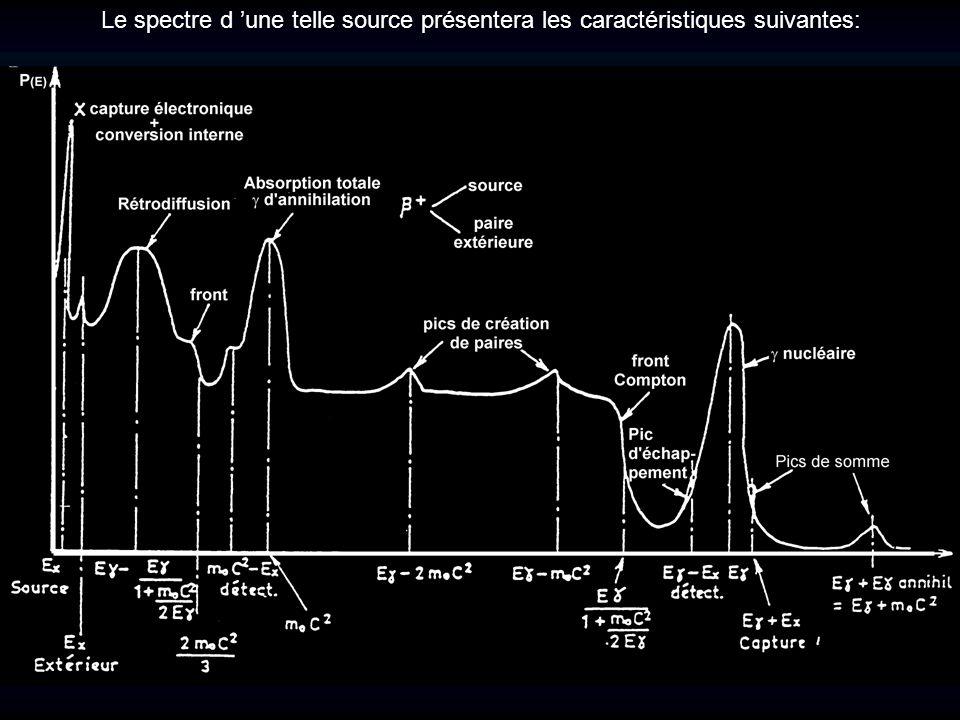Le spectre d 'une telle source présentera les caractéristiques suivantes: