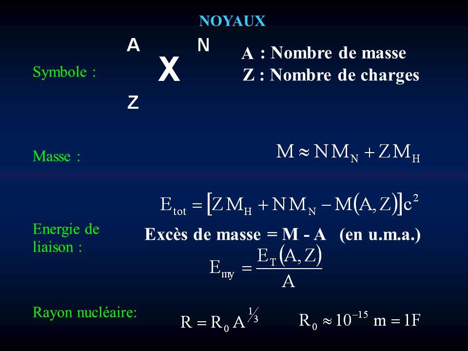 Excès de masse = M - A (en u.m.a.)
