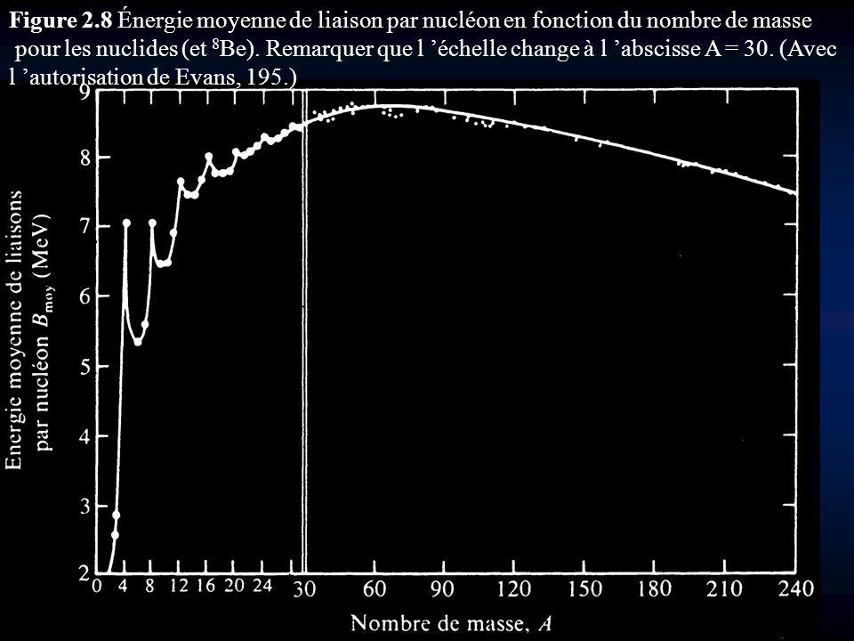 Figure 2.8 Énergie moyenne de liaison par nucléon en fonction du nombre de masse