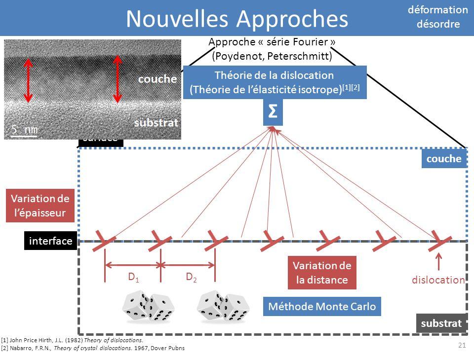 Nouvelles Approches Σ déformation désordre Approche « série Fourier »