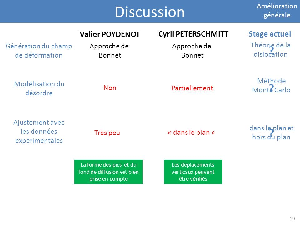 Discussion Valier POYDENOT Cyril PETERSCHMITT Stage actuel