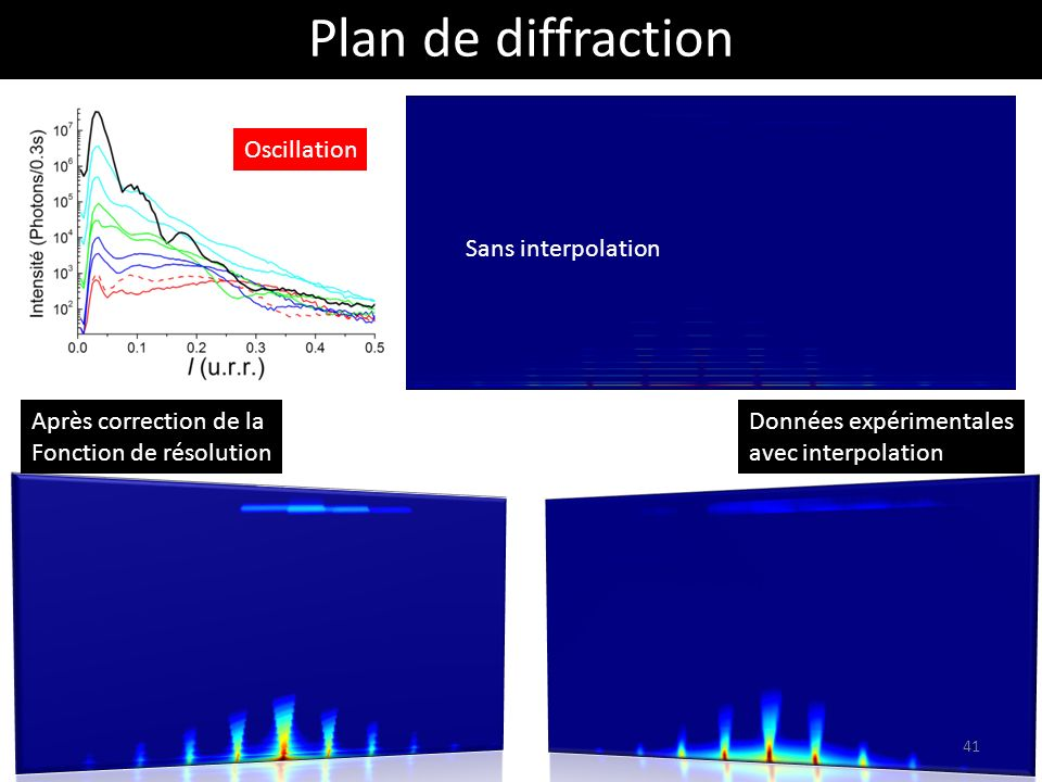 Plan de diffraction Oscillation Sans interpolation