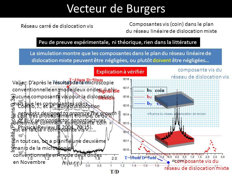 Vecteur de Burgers Composantes vis (coin) dans le plan