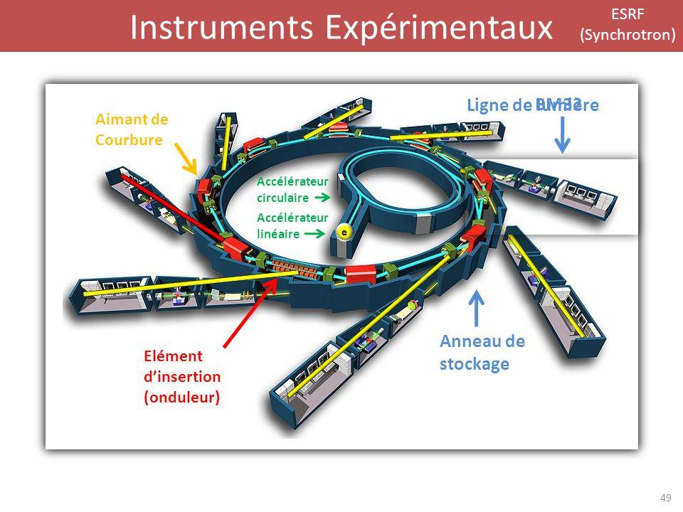 Instruments Expérimentaux