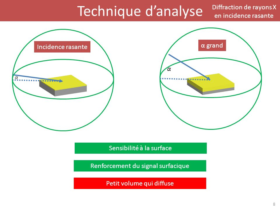 Technique d'analyse Diffraction de rayons X en incidence rasante
