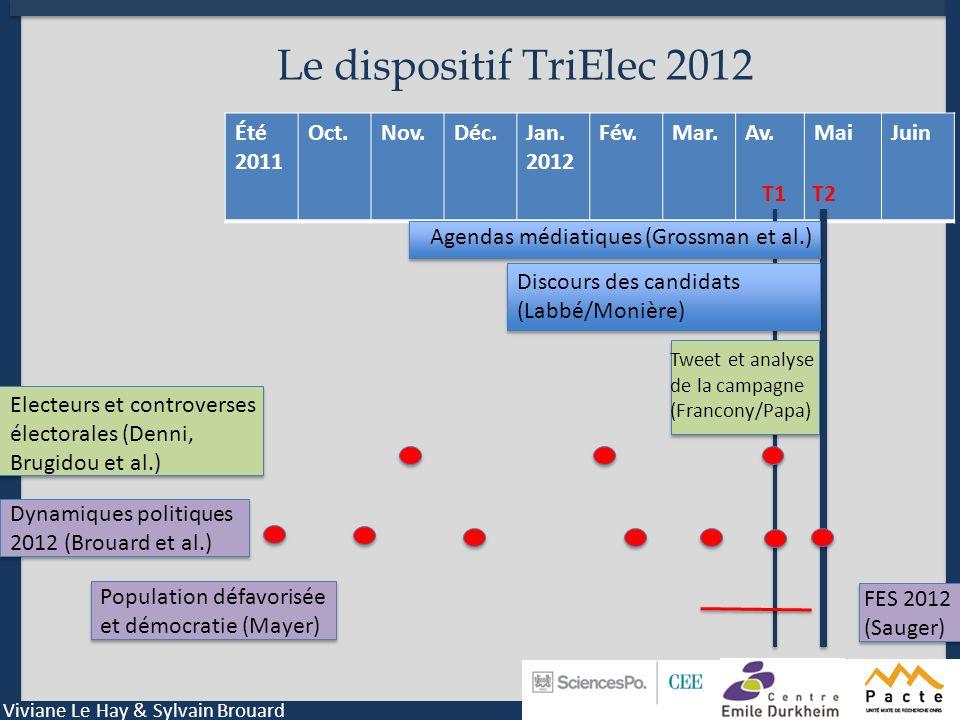 Le dispositif TriElec 2012 Été 2011 Oct. Nov. Déc. Jan. 2012 Fév. Mar.