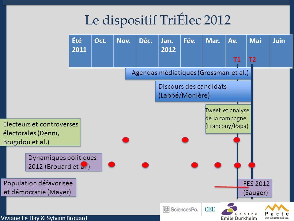 Le dispositif TriÉlec 2012 Été 2011 Oct. Nov. Déc. Jan. 2012 Fév. Mar.