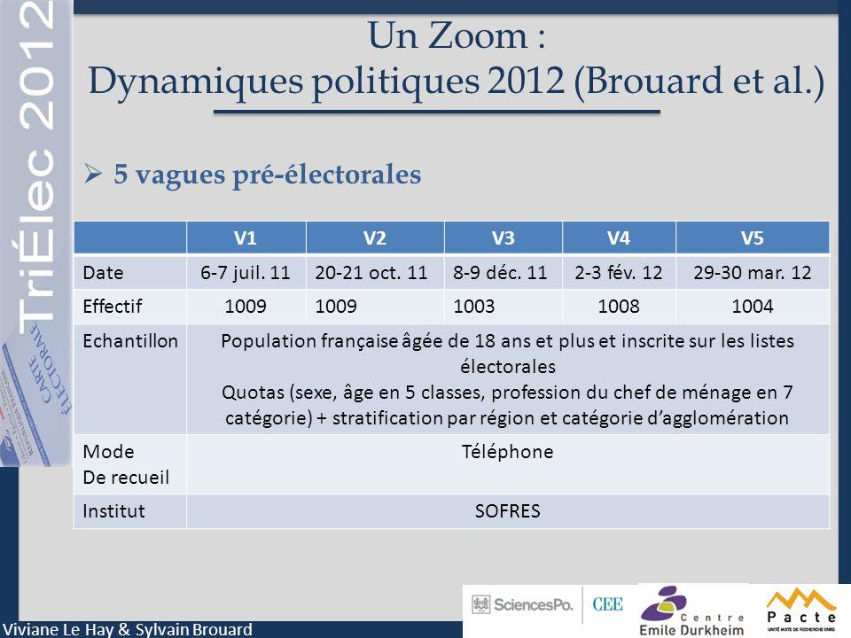 Un Zoom : Dynamiques politiques 2012 (Brouard et al.)