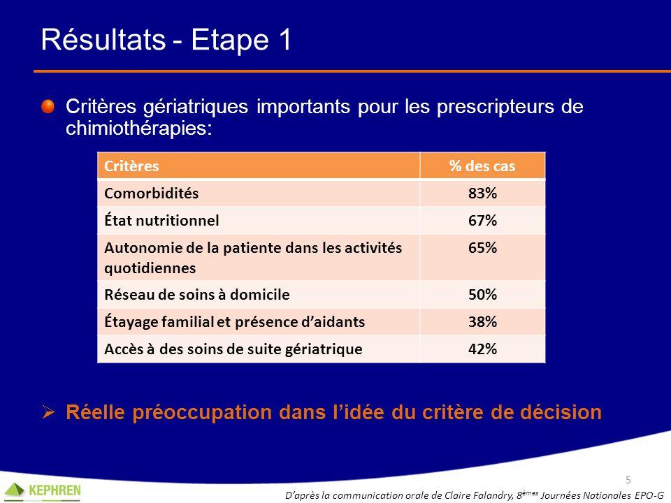 Résultats - Etape 1 Critères gériatriques importants pour les prescripteurs de chimiothérapies:
