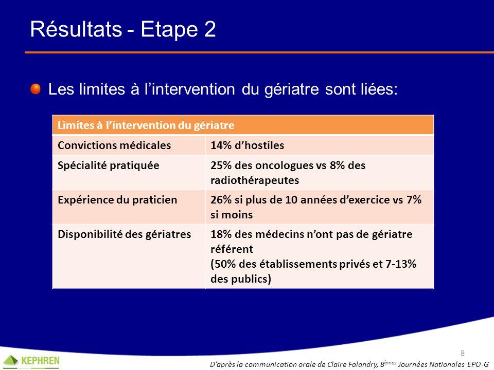 Résultats - Etape 2 Les limites à l'intervention du gériatre sont liées: Limites à l'intervention du gériatre.