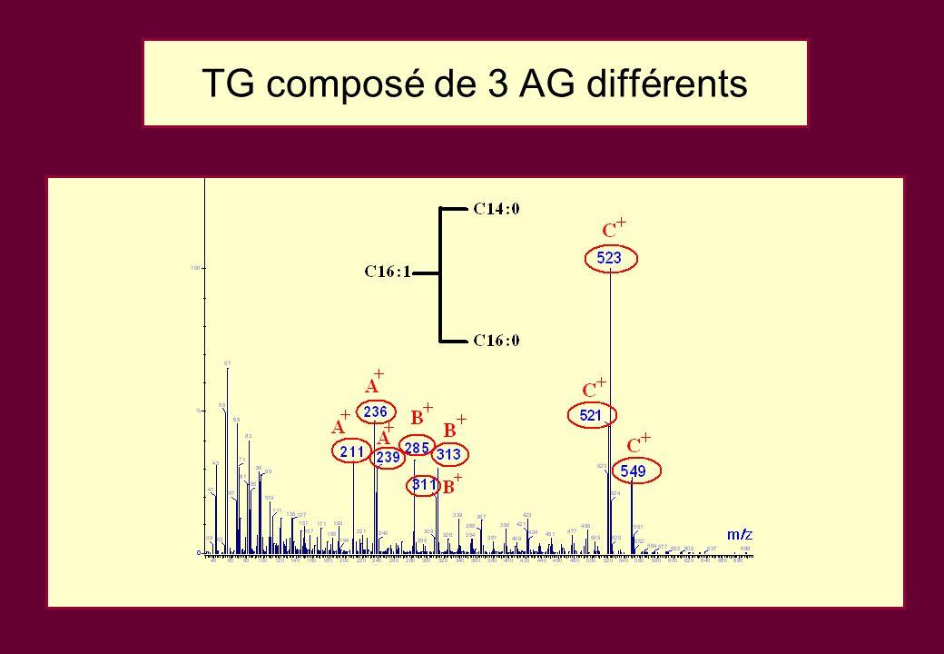 TG composé de 3 AG différents
