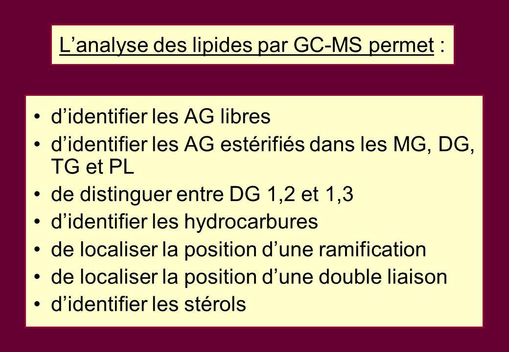L'analyse des lipides par GC-MS permet :