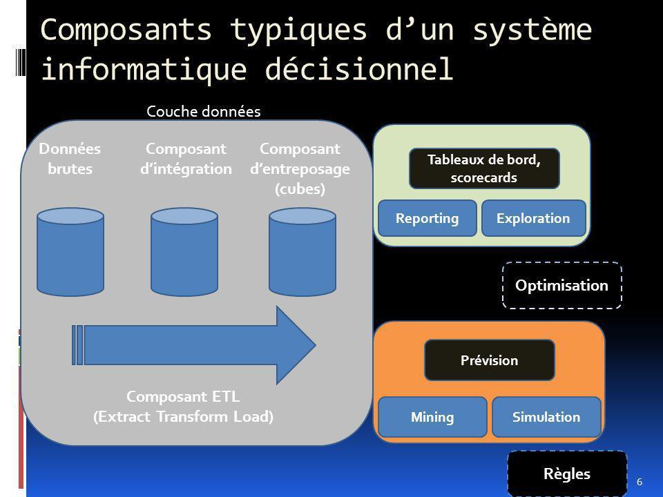 Composants typiques d'un système informatique décisionnel