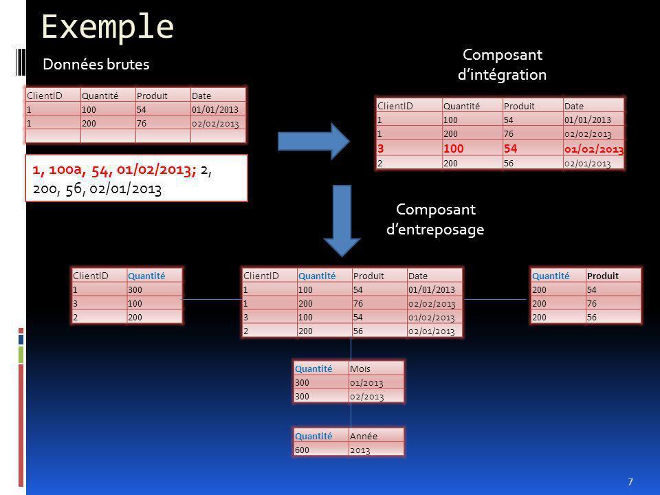 Exemple Composant d'intégration Données brutes