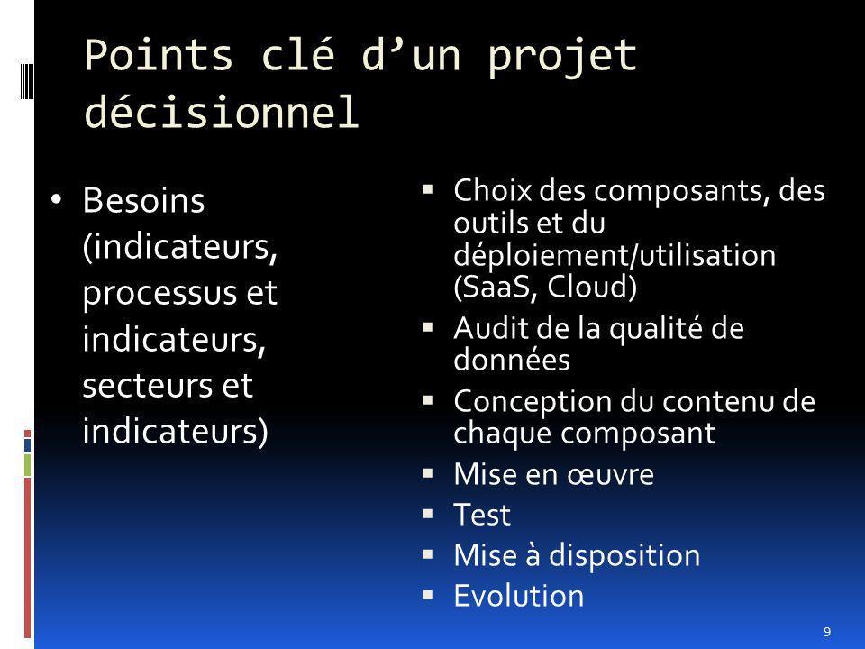 Points clé d'un projet décisionnel