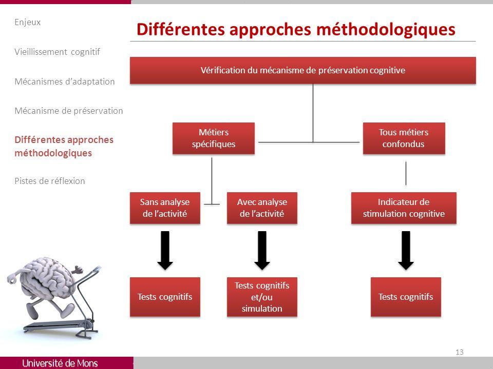 Différentes approches méthodologiques
