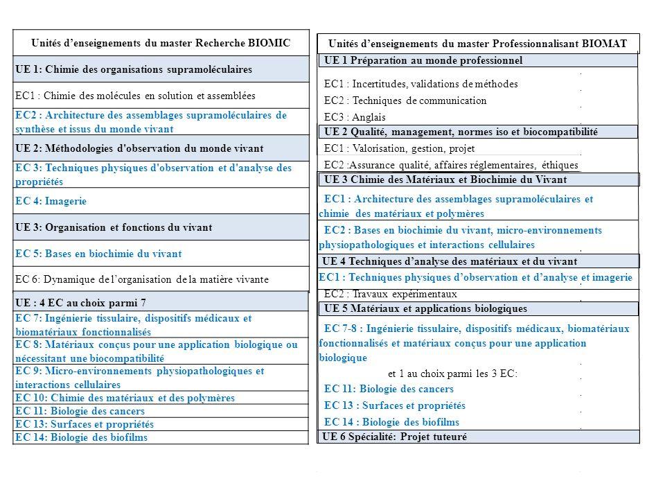 Unités d'enseignements du master Recherche BIOMIC