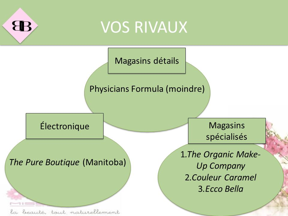 VOS RIVAUX Magasins détails Physicians Formula (moindre) Électronique