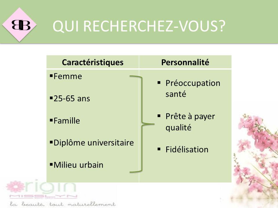 QUI RECHERCHEZ-VOUS Caractéristiques Personnalité Femme 25-65 ans