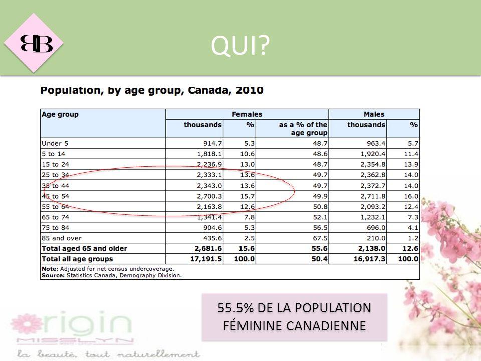 55.5% DE LA POPULATION FÉMININE CANADIENNE