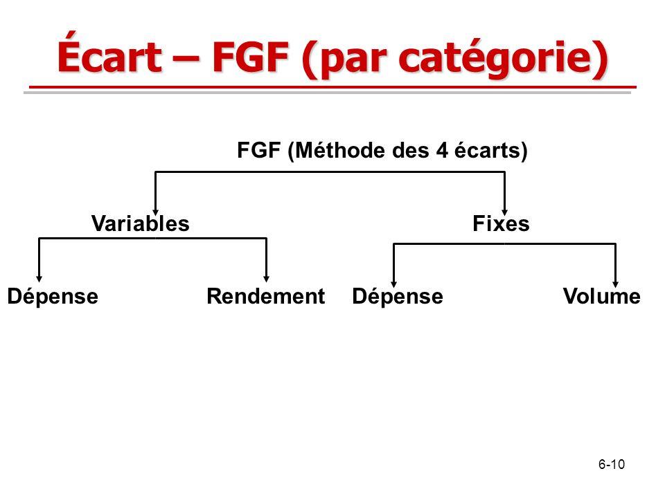 Écart – FGF (par catégorie)